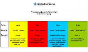 Büroreinigung_Unterhaltsreinigung_Hamburg